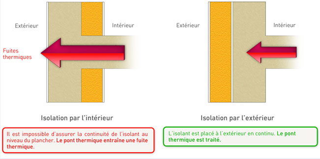 Isolation exterieur nitrasystem for Isolation maison exterieur